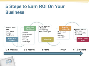 5 Steps to Prepare for ROI